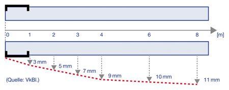 Tolleranzgrenze Fahrzeugaufstellfläche: In Längsrichtung wächst die zulässige Abweichung der Ebenheit vom Nullpunkt aus in Richtung Hinterachse an, wie hier dargestellt.