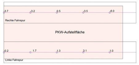 Vermessung und Auswertung einer PKW-Aufstellfläche, gemessen mit dem Aufmaßsystem von Flexijet.