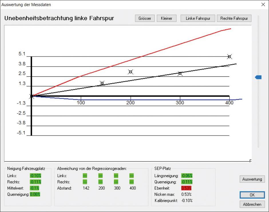 Auswertung der Vermessung einer Fahrspuhr mit dem Flexijet Aufmaßsystem
